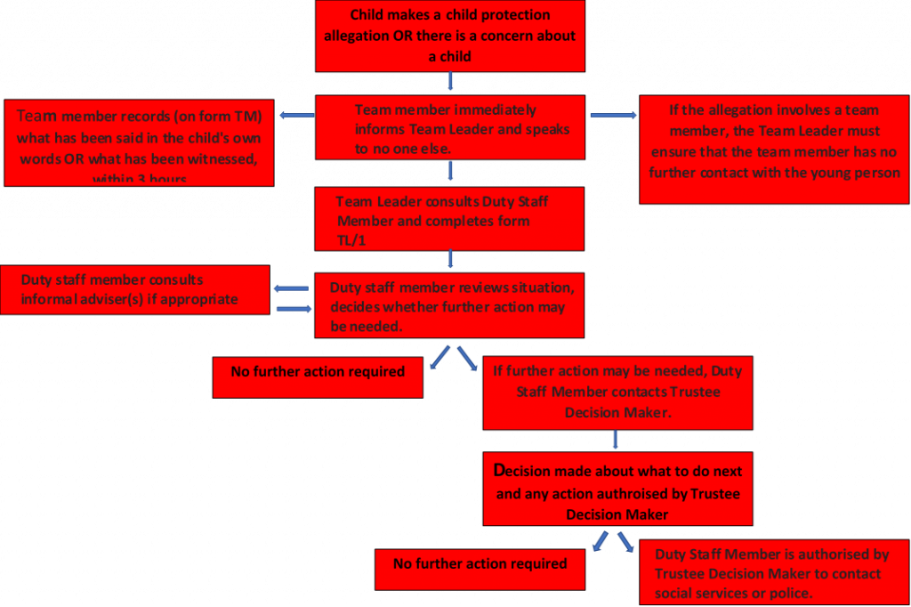 eXp Child Protection Flow Chart of Action