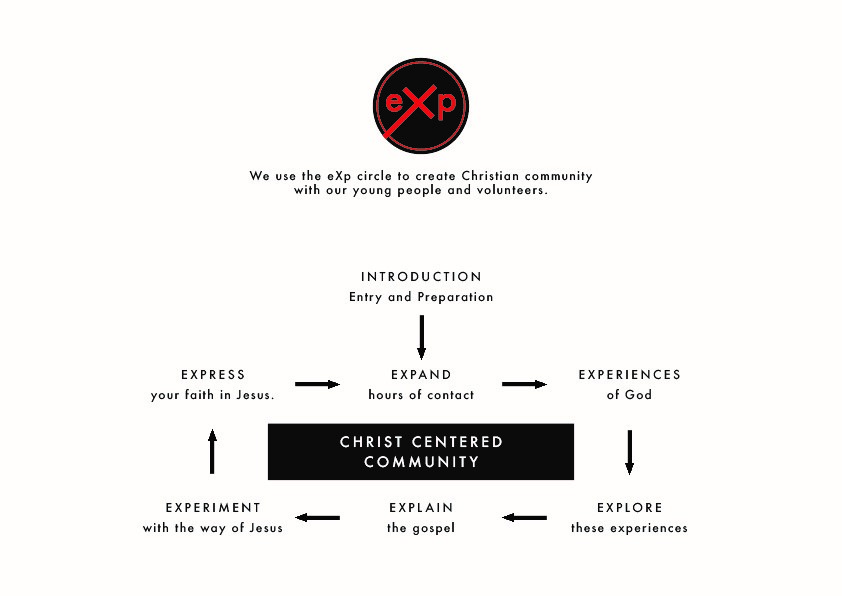 eXp Circle - a cycle, starting at the Introduction, then from Expand to Express, looping. Introduction: Entry and Preparation. Expand hours of contact Experiences of God. Explore these experiences. Explain the gospel. Experiment with the way of Jesus. Express your faith in Jesus.